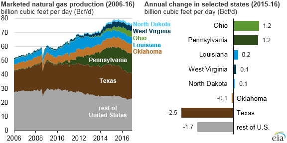 Pennsylvania Leads Nation in Natural Gas Production Growth