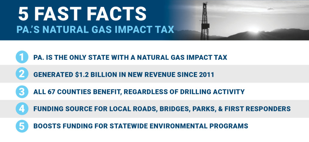 Pa S Natural Gas Impact Tax Generates 1 2 Billion Keeps